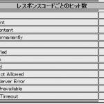 さくらのレンタルサーバ Internal Server Error はかなり抑えられる